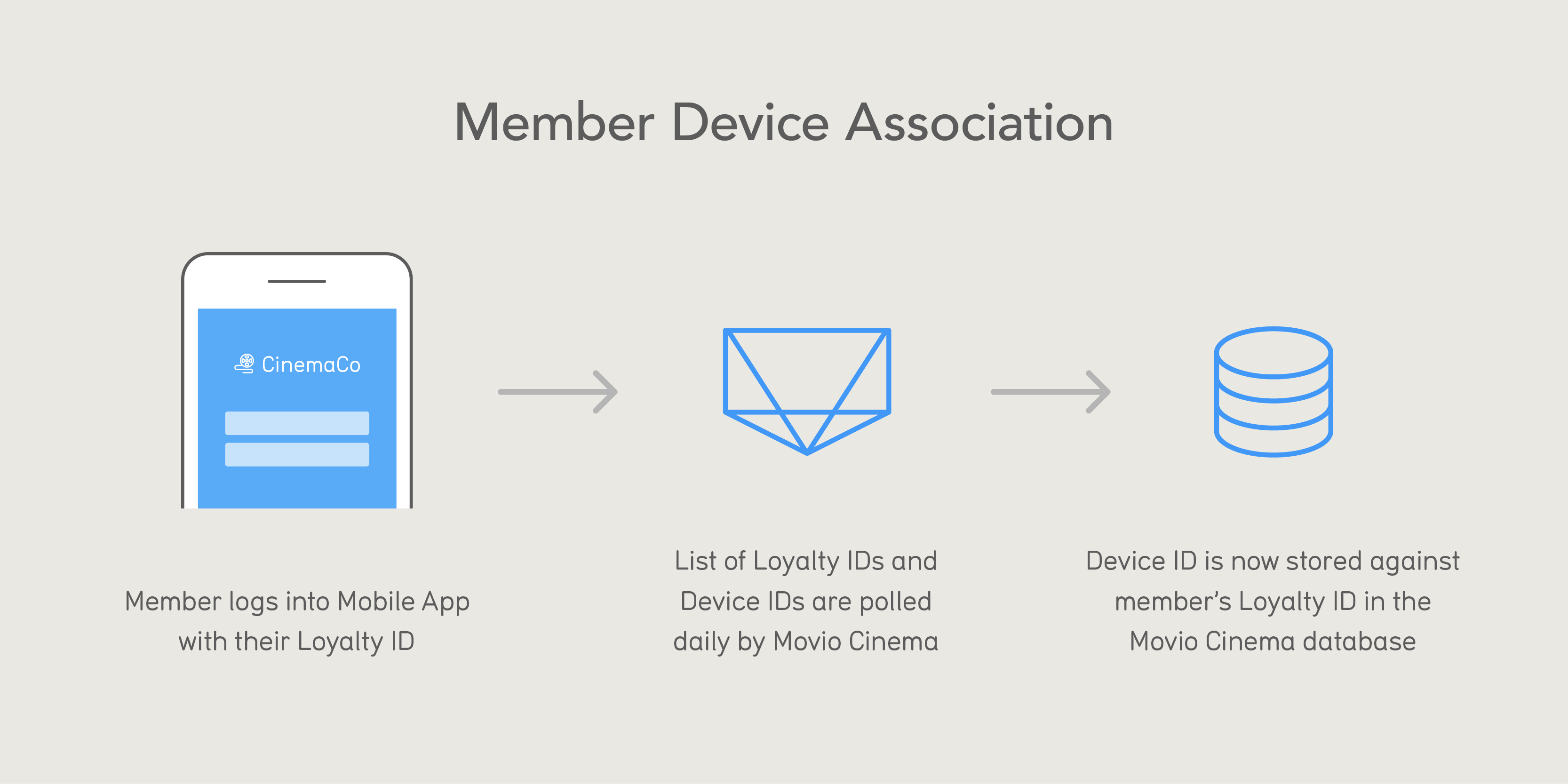 Mobile Connect Diagrams-MemberDeviceAssociation.jpg