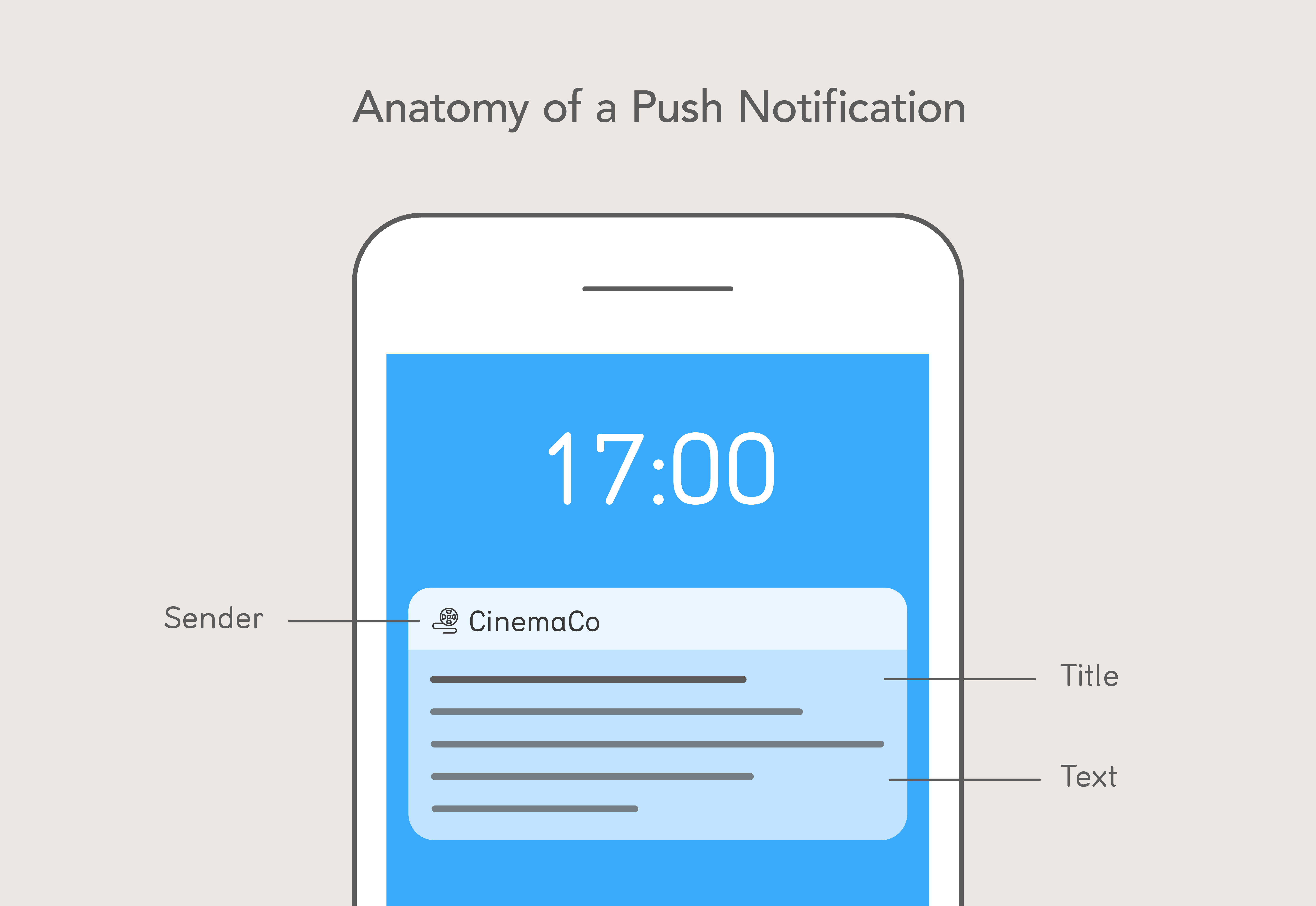 Mobile Connect push notifications