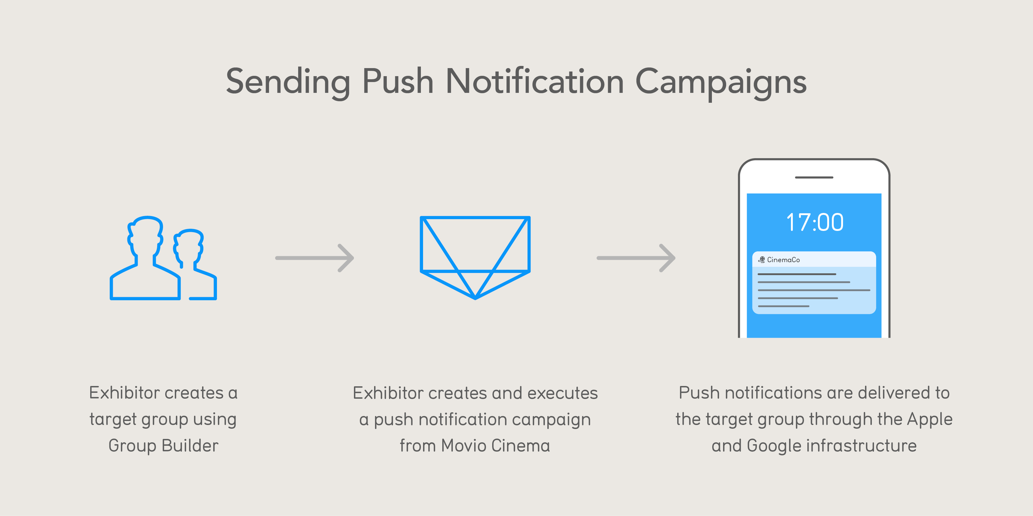 Push Notification Campaign image