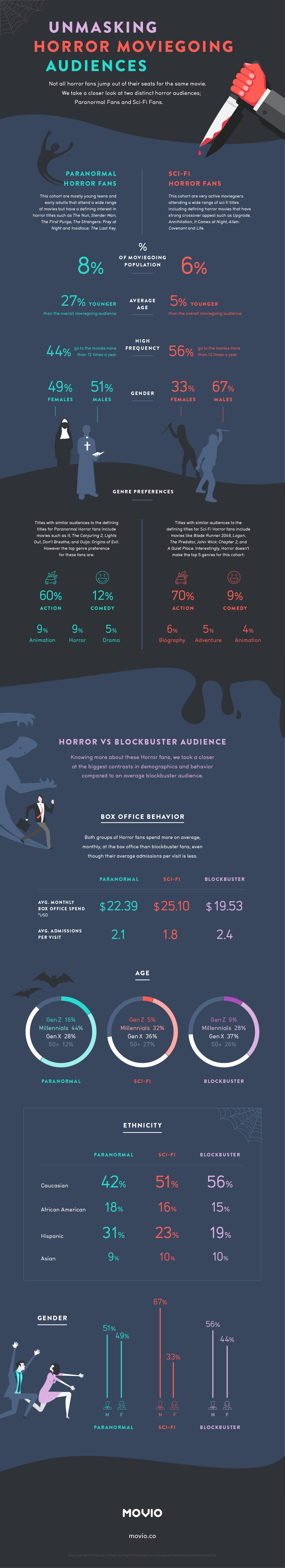Movio Horror Insights Infographic 2018 Final.jpg